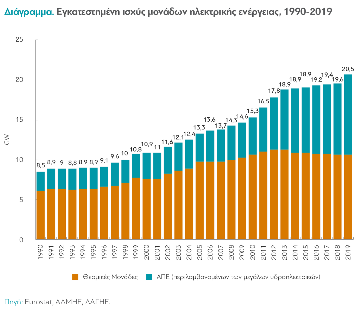 ΔιαΝΕΟσις: Ο Τομέας της Ενέργειας στην Ελλάδα (γραφικά)