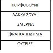Ψηφιακή Μετάβαση σε Αιτωλοακαρνανία, Άρτα, Αχαΐα, Ζάκυνθο, Ηλεία, Κεφαλλονιά, Λευκάδα, Πρέβεζα