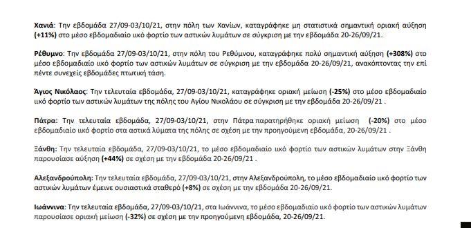Κορωνοϊός- Λύματα: Αυξημένο κατά 308 % το ιικό φορτίο στο Ρέθυμνο και κατά 125% στη Λάρισα