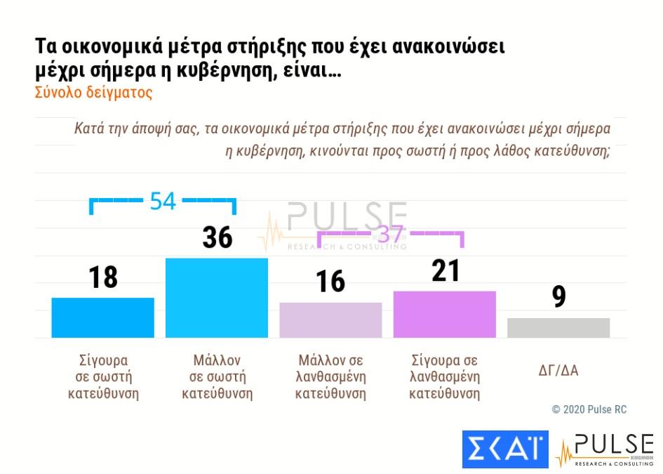Προβάδισμα της ΝΕΑΣ ΔΗΜΟΚΡΑΤΙΑΣ με 42%
