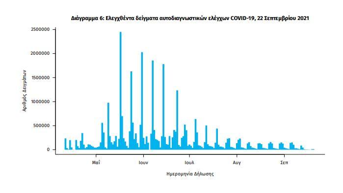 Κορωνοϊός-Ελλάδα: 2.329 κρούσματα, 26 θάνατοι, 333 διασωληνωμένοι
