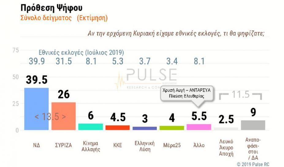 Η πρώτη μετεκλογική δημοσκόπηση της Pulse: Διψήφιο προβάδισμα της ΝΔ - Υποχώρηση ΣΥΡΙΖΑ
