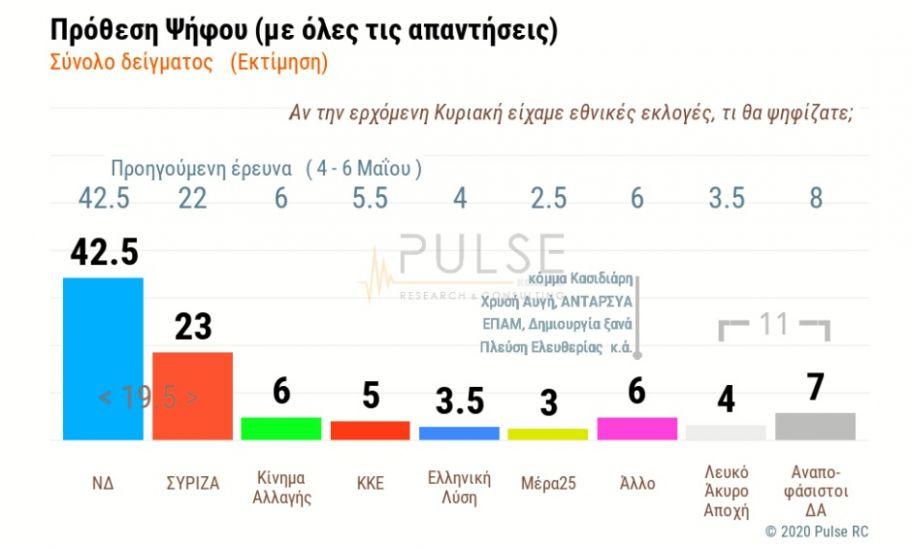 Δημοσκόπηση ΣΚΑΪ: Αποδοχή κυβέρνησης – Τσιόδρα για πανδημία – Οι Έλληνες θα πάνε διακοπές