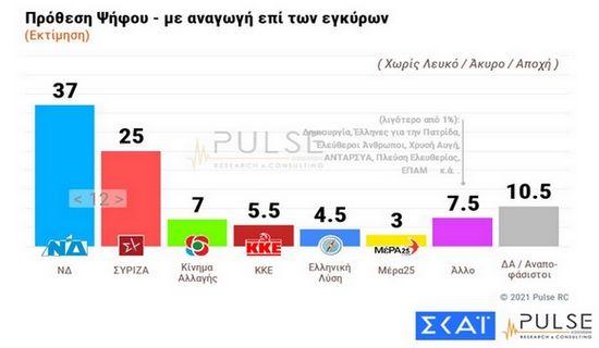 Δημοσκόπηση ΣΚΑΪ:12 μονάδες μπροστά η ΝΔ - Οι απαντήσεις για ελληνοτουρκικά και Μπάιντεν