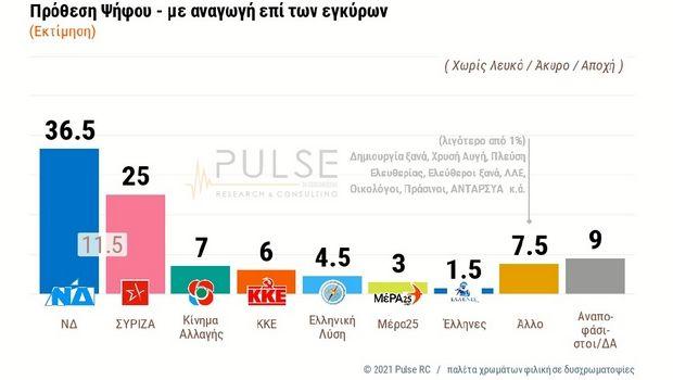 Δημοσκόπηση ΣΚΑΪ: 11,5% η διαφορά ΝΔ–ΣΥΡΙΖΑ – Η αξιολόγηση Μητσοτάκη - Τσίπρα στη ΔΕΘ