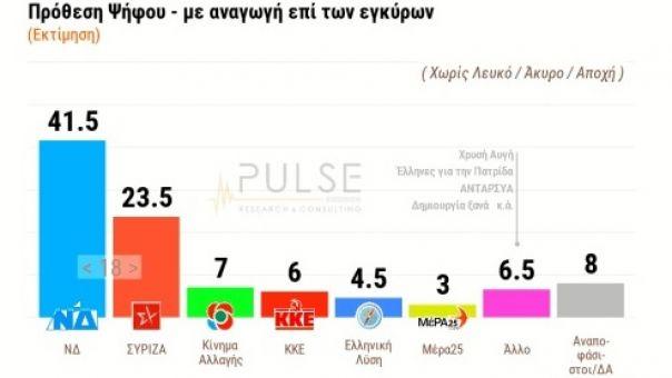 Δημοσκόπηση ΣΚΑΪ: Ψαλίδα 18% ΝΔ έναντι ΣΥΡΙΖΑ - 7 στους 10 ανήσυχοι για τις τουρκικές προκλήσεις