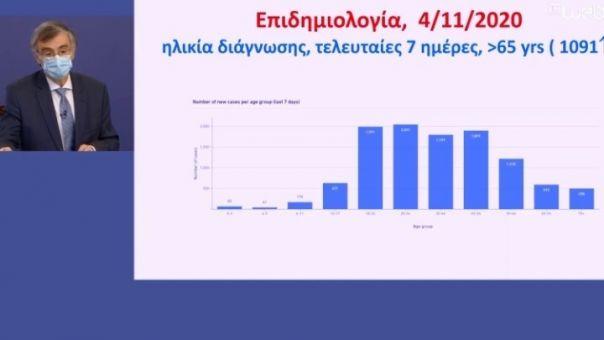 Κορωνοϊός- Τσιόδρας: Πώς φτάσαμε σε locdown- 60% κάλυψη σε  ΜΕΘ- 9% θετικοί σε τεστ