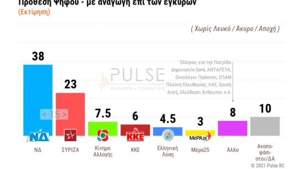 Δημοσκόπηση ΣΚΑΪ: Στις 15 μονάδες η «ψαλίδα» ΝΔ – ΣΥΡΙΖΑ (κάρτες)
