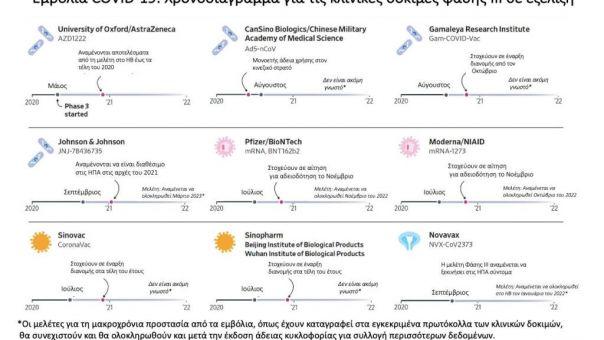 """Κορωνοϊός - Μόσιαλος: Ποιά είναι τα 9 """"προχωρημένα"""" εμβόλια - Τα χρονοδιαγράμματα"""